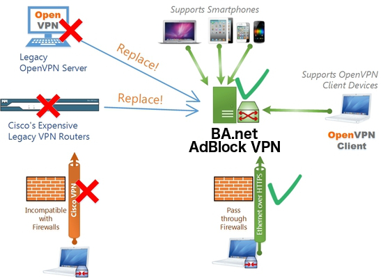 BA net - AdBlock Speed VPN - Internet Network Content Filter