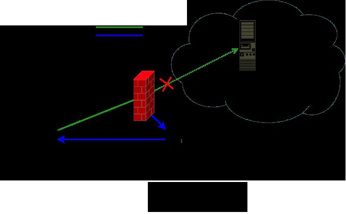 DNS IP Leak Test - BA net Adblock Speed VPN